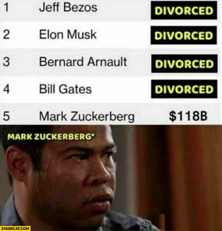 All billionaires divorced, Mark Zuckerberg sweating