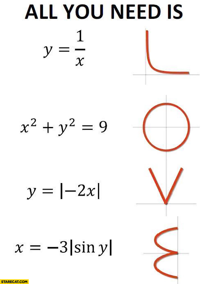 All you need is love math functions