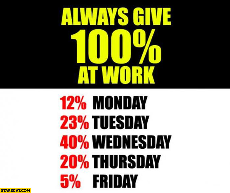 Always give 100% percent at work: 12% monday 23% tuesday 40% wednesday 20% thursday 5% friday