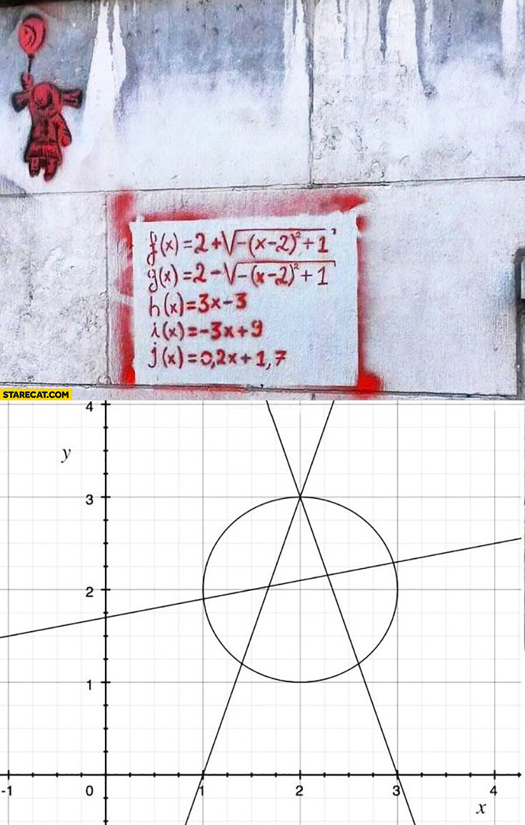 Anarchy symbol sprayed on a wall as linear functions math creative