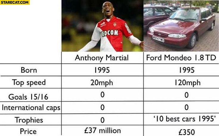 Anthony Martial Ford Mondeo comparison table