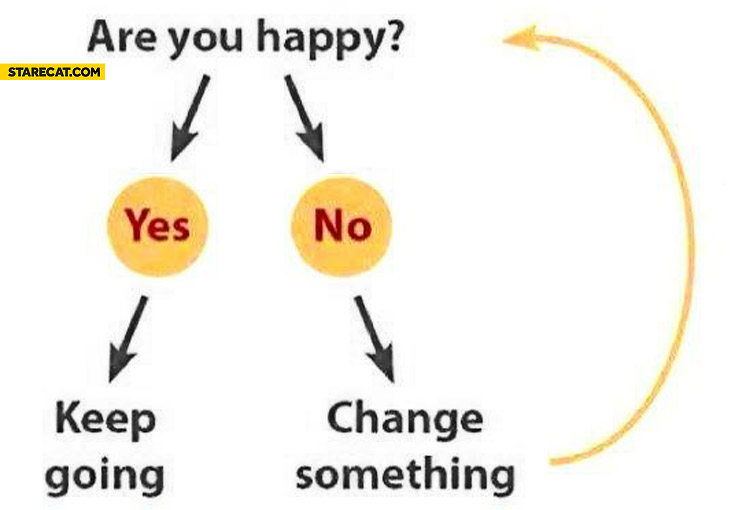 Are you happy yes keep going no change something