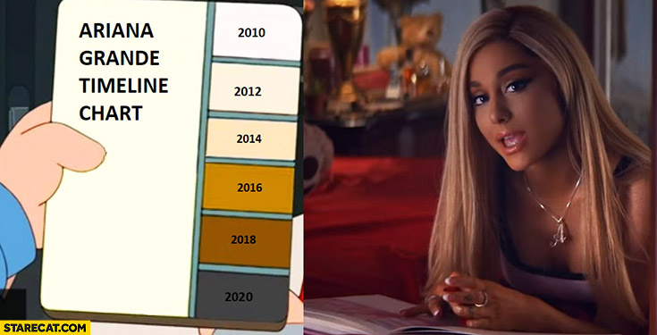 Ariana Grande timeline chart skin color getting darker and darker