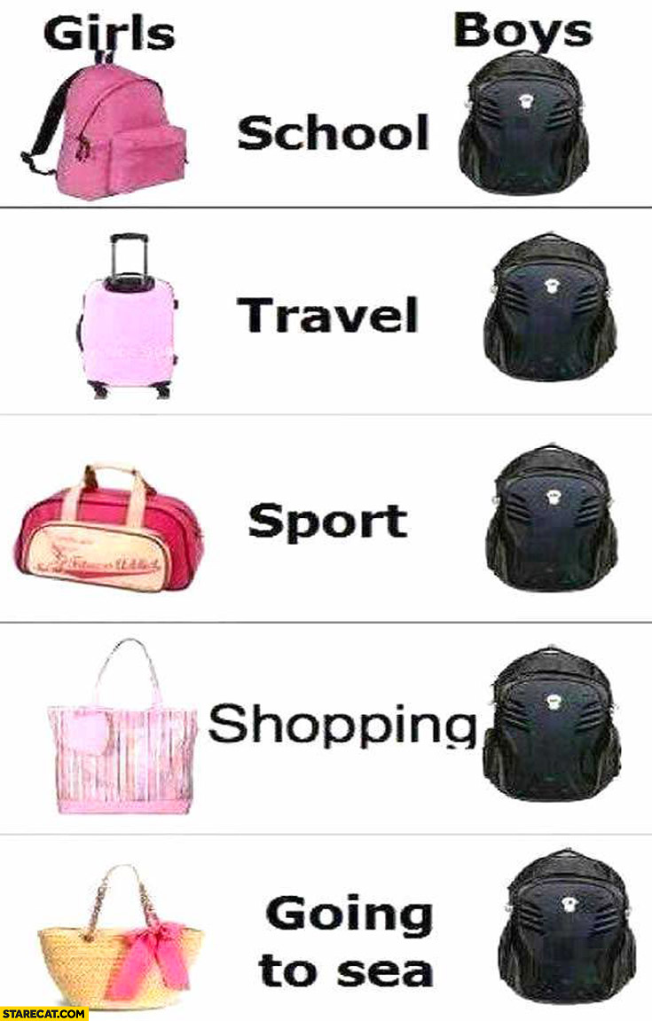 Backpack bags girls boys comparison: school, travel, sport, shopping, going to sea