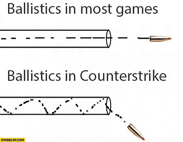 Ballistics in most games, ballistics in Counter-Strike comparison