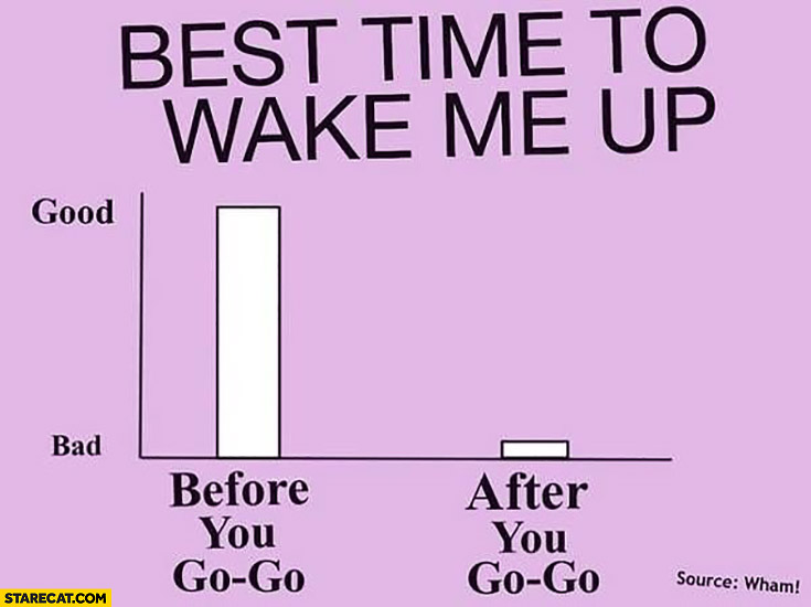 Best time to wake me up: before you go go graph