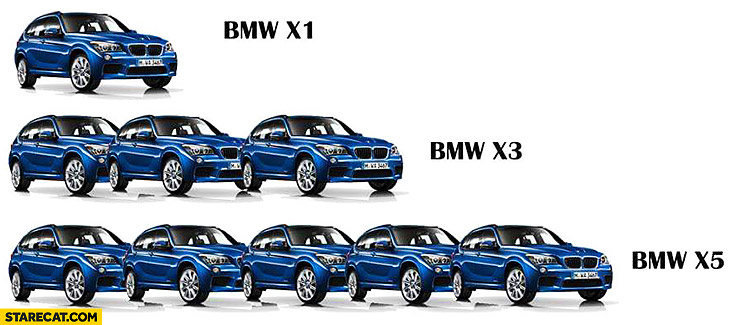 BMW x1, BMW x3, BMW x5 multiplier word play
