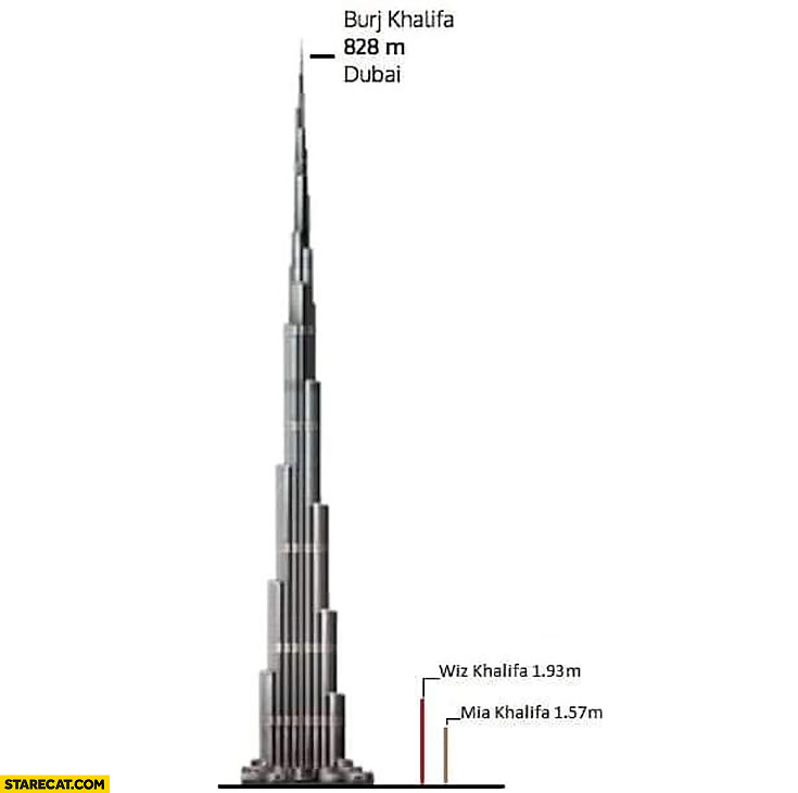 Burj Khalifa, Wiz Khalifa, Mia Khalifa height comparison