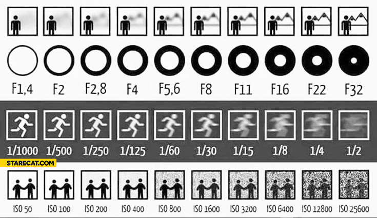 Camera settings comparison shutter speed iso aperture