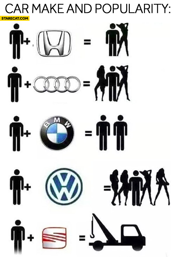 Car make and popularity