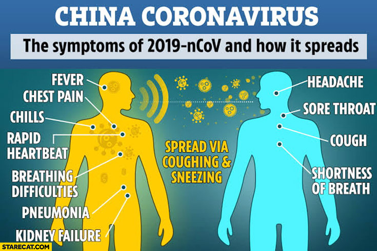 China Coronavirus symptoms of 2019-nCoV and how it spreads infographic