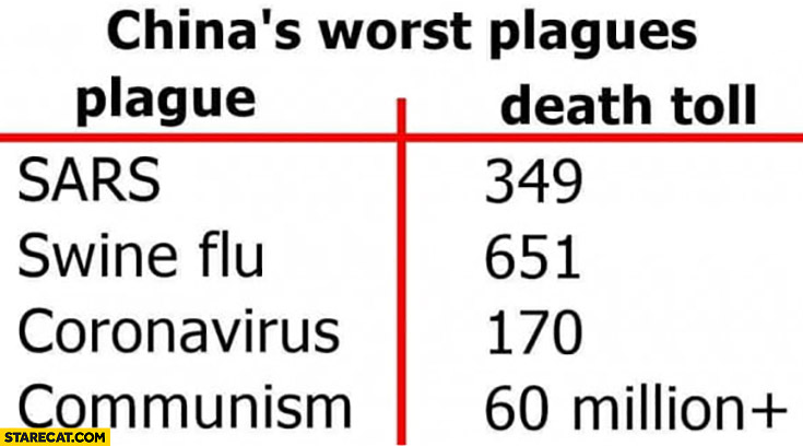 China worst plagues plague vs death toll SARS, swine flu, coronavirus, communism