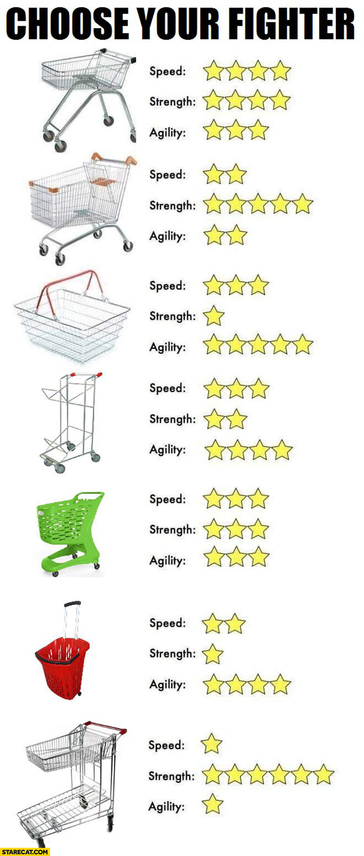 Choose your fighter: shopping carts speed strength agility