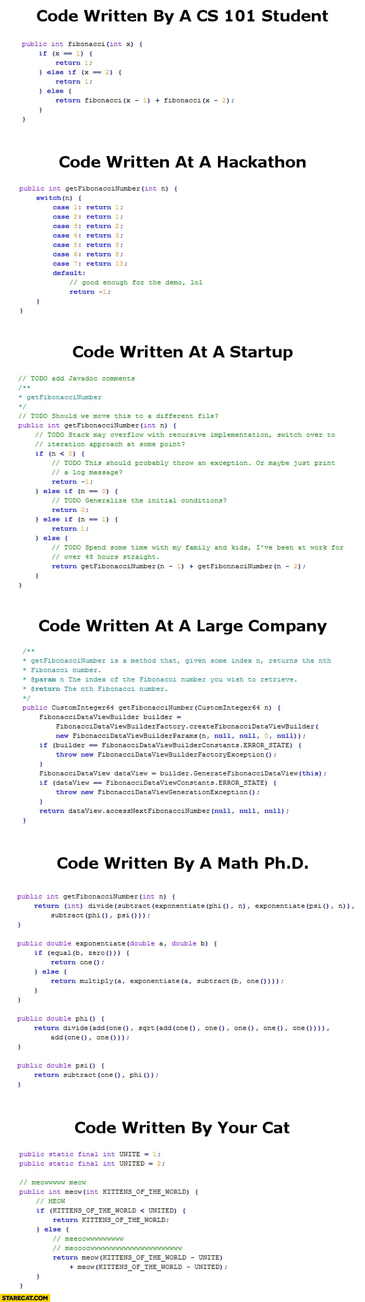 Code written by: CS 101 student, at hackaton, at a startup, at a large company, by a math Ph.D, by your cat comparison