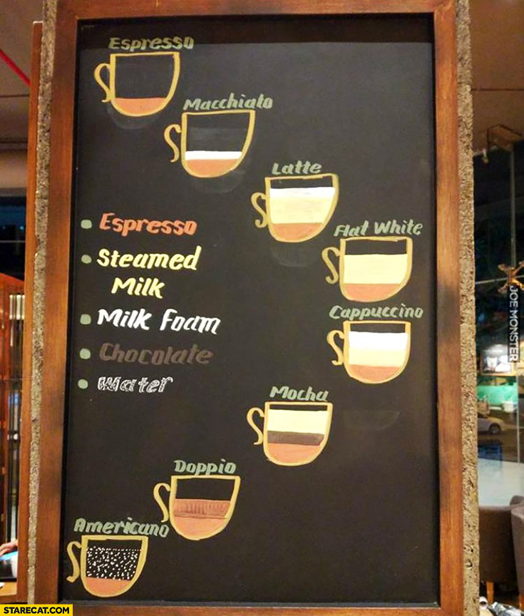 Coffee types explained graph ingredients