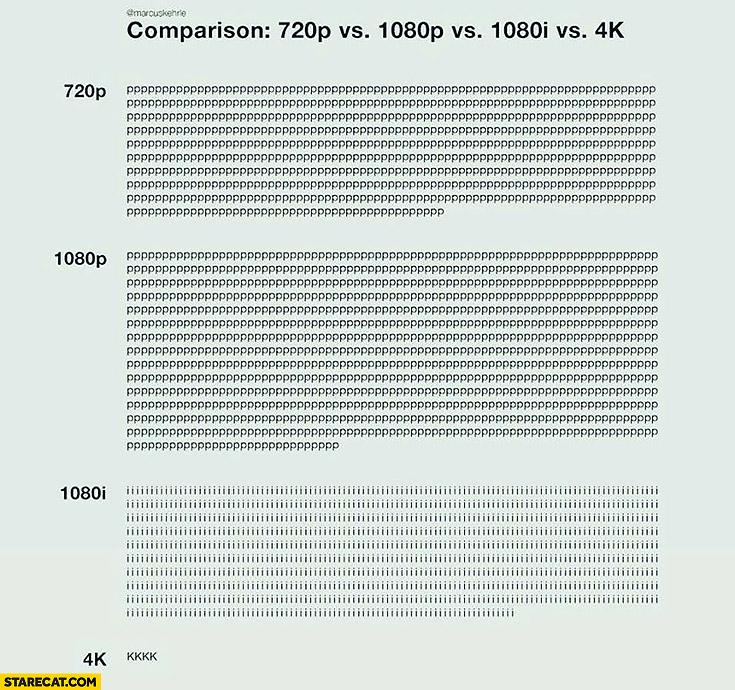 Comparison 720p vs 1080p vs 1080i vs 4k word play characters meme