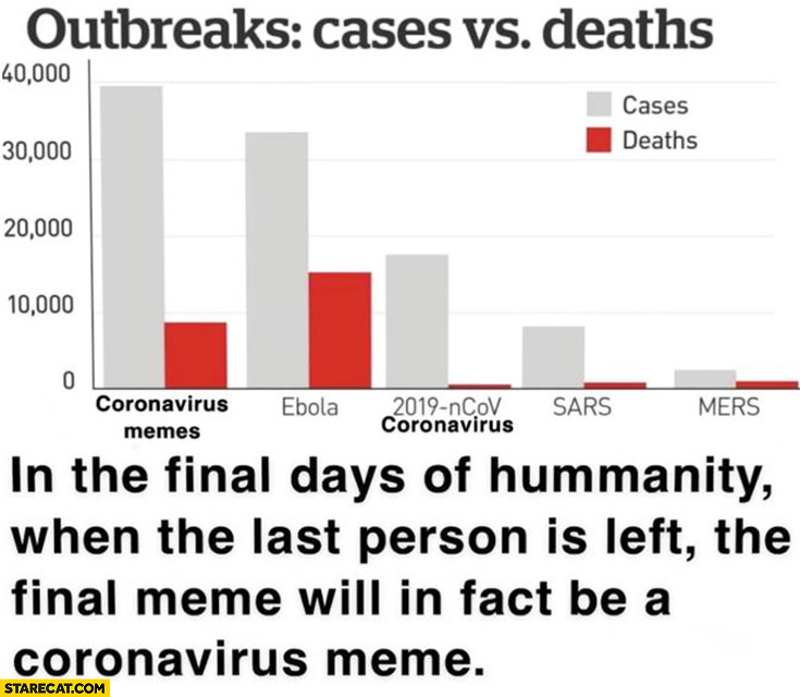 Coronavirus cases memes in the final days last meme will be a coronavirus meme