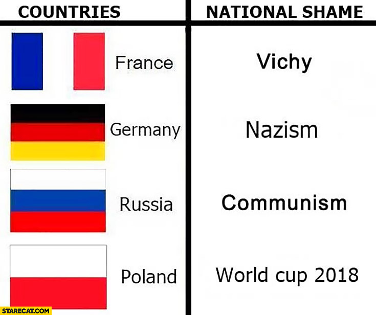 Countries and their national shame: France – Vichy, Germany – nazism, Russia – communism, Poland – World Cup 2018