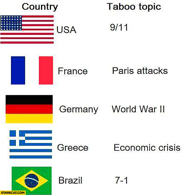 Country taboo topic: USA 9/11, France Paris attacks, Germany WW2, Greece economic crisis, Brazil 7:1 football score