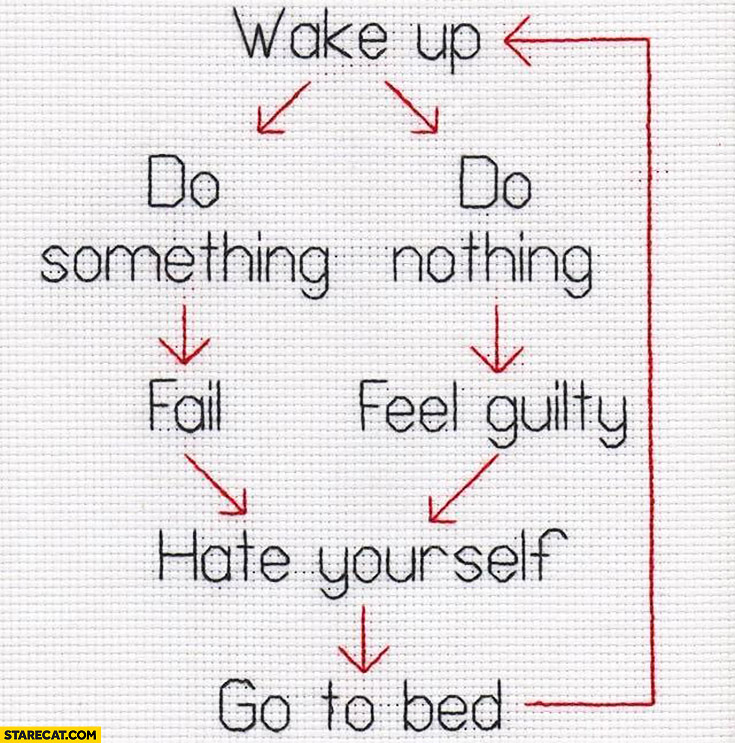 Day cycle diagram: wake up, do something or nothing, fail or feel guilty, hate yourself, go to bed, repeat