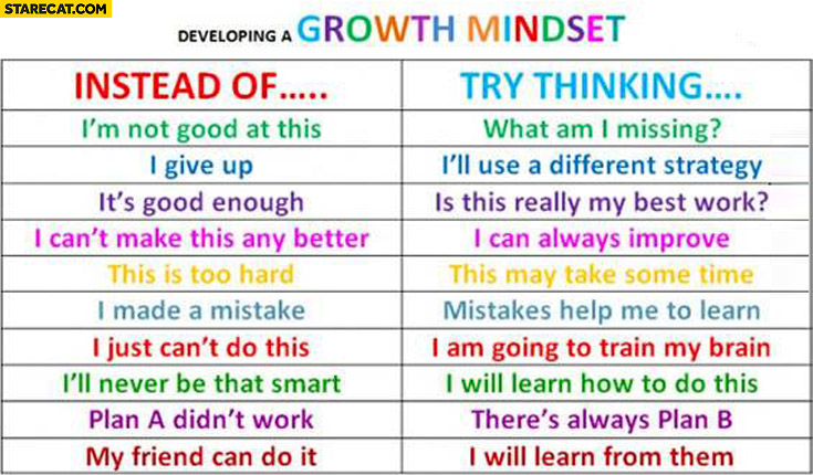 Developing a growth mindset: instead of this, try thinking this – table