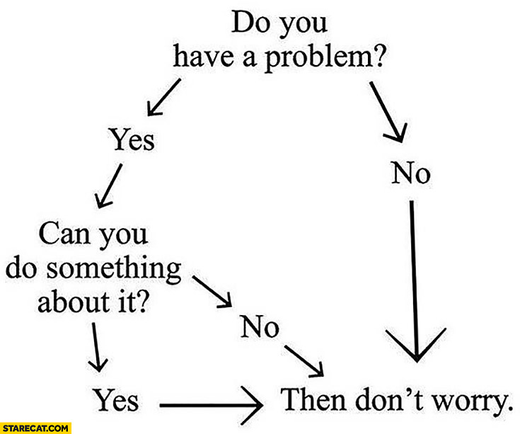 Do you have a problem, can you do something about it, then don't worry graph algorithm