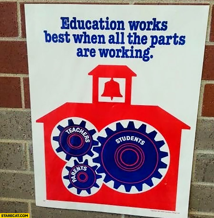 Educations works best when all the parts are working: teachers, parents, students. Cogs poster fail
