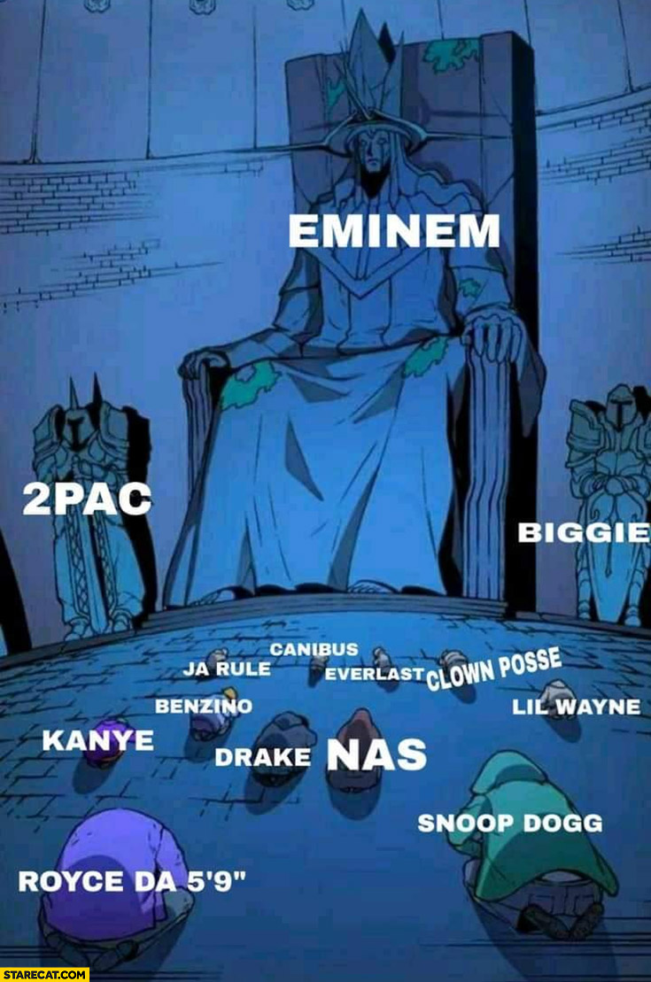 Eminem, 2pac, biggie, rest of the rappers under them
