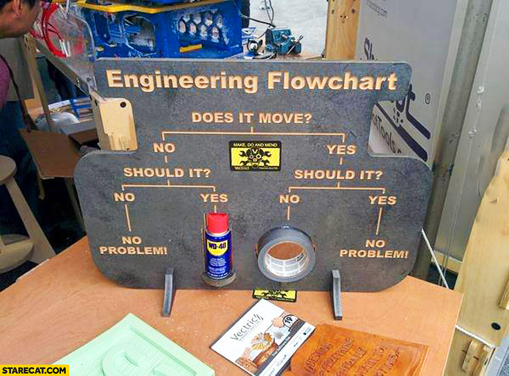 Engineering flowchart does it move WD-40 duct tape