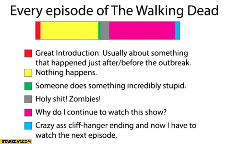 Every episode of the Walking Dead graph