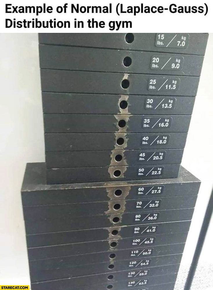 Example of normal distribution in the gym weight lifting machine
