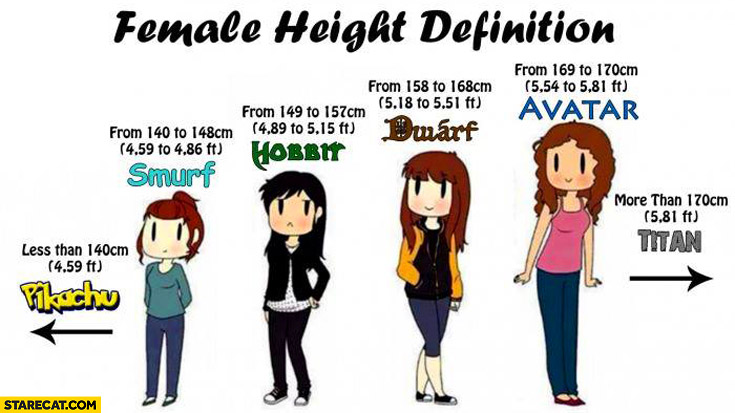 Female height definition Pikachu Smurf Hobbit dwarf avatar Titan
