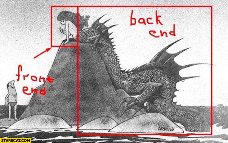 Front end vs back end explained mermaid