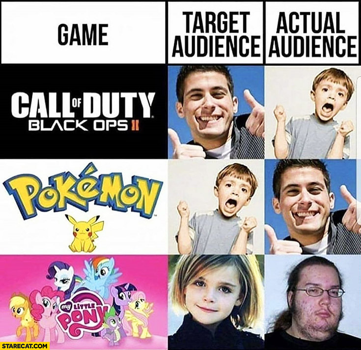 Game target audience, actual audience: Call of Duty, Pokemon, My little pony