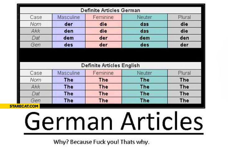 German articles why because fuck you that's why