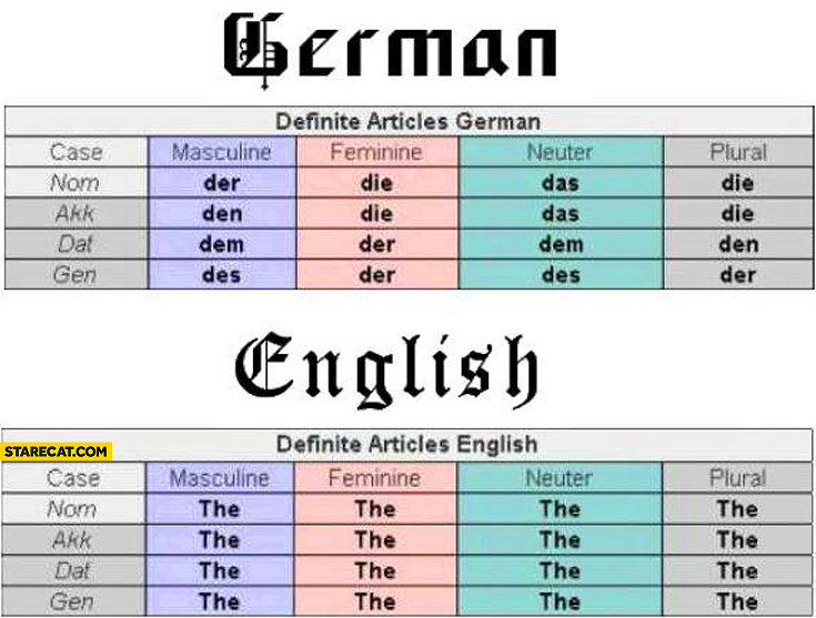 German English definite articles comparison table