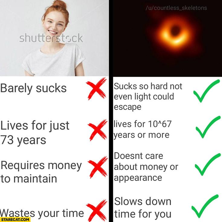 Girlfriend vs black hole sucking lifespan mone time table comparison