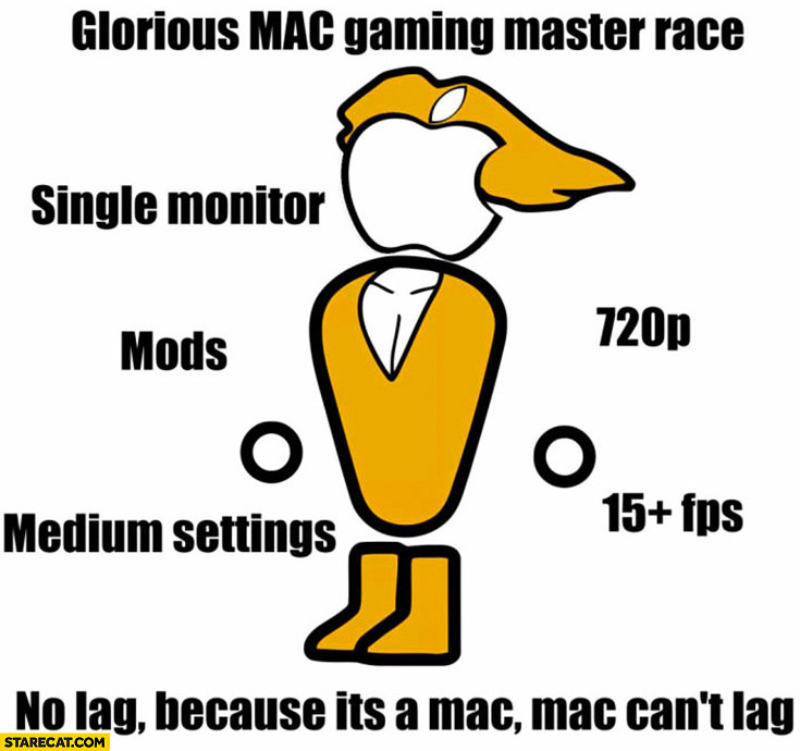 Glorious Mac gaming master race: single monitor, mods, medium settings, no lag because it's a Mac it can't lag