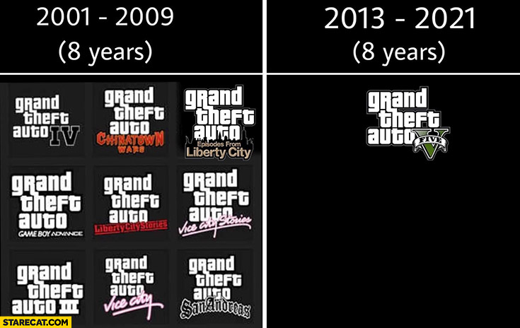 GTA Grand Theft Auto in 8 years 2001 to 2009 vs 2013 to 2021 comparison