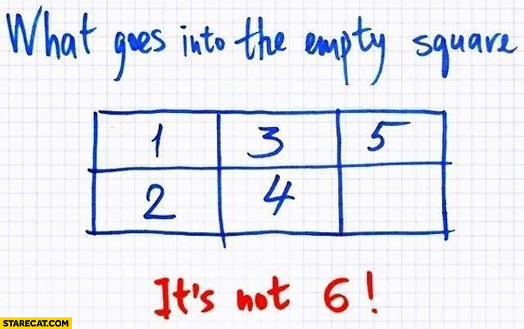 Guess what goes into the empty square: 1, 3, 5, 2, 4… It's not 6