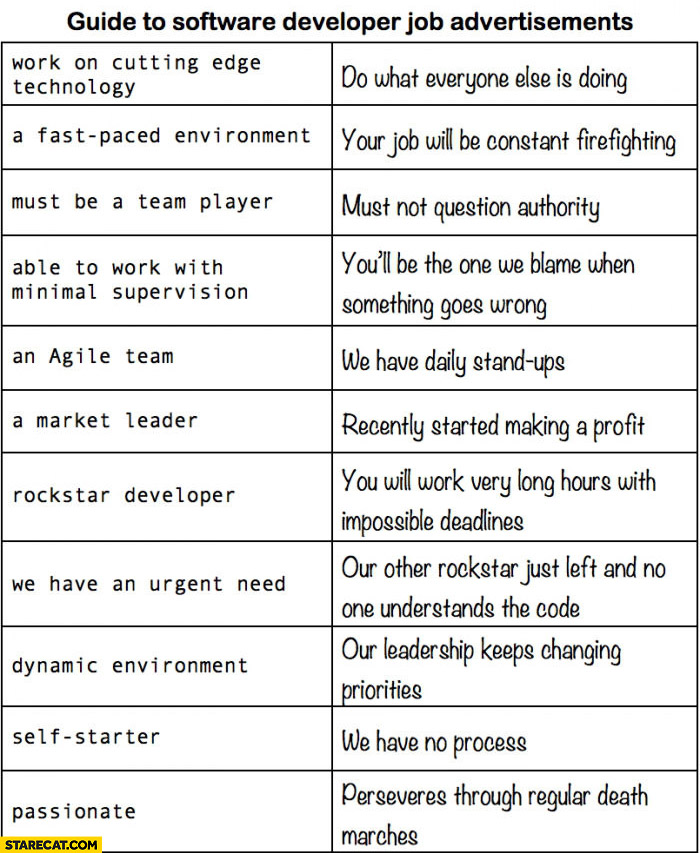 Guide to software developer job advertisements explained