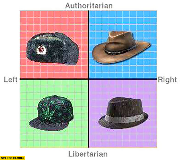 Hats graph authoritarian libertarian left wing right wing