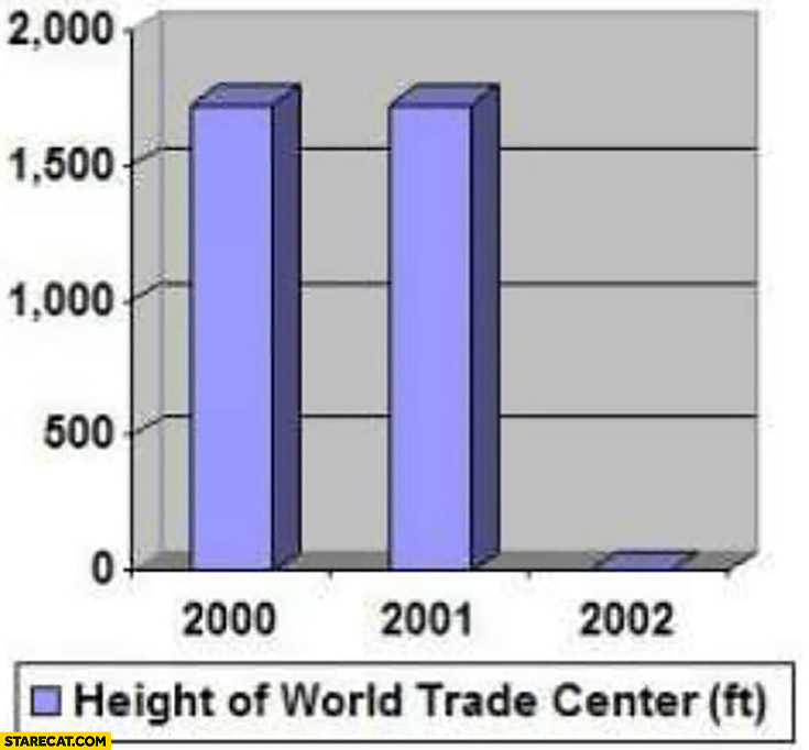 Height of World Trade Center graph by years