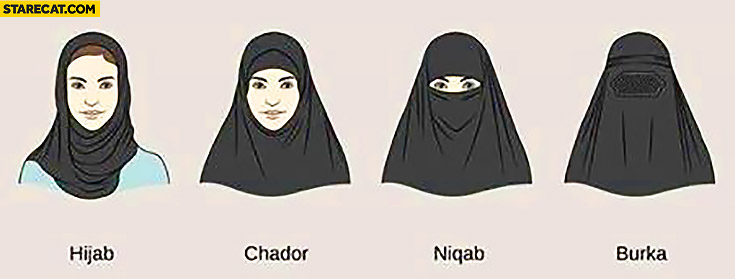 Hijab chador niqab burka differences comparison explained