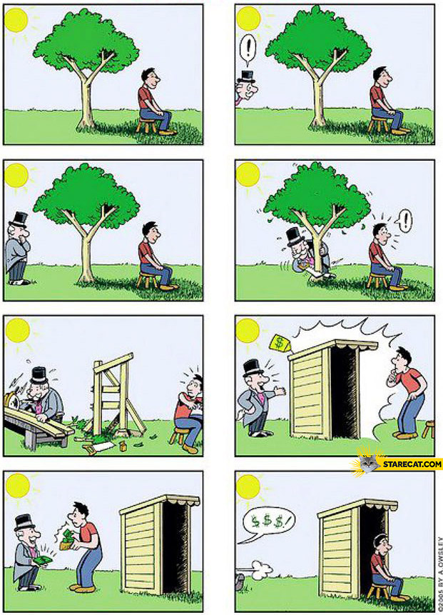 How capitalism works tree