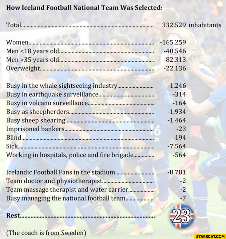 How Iceland football national team was selected only 23 people remaining on the list