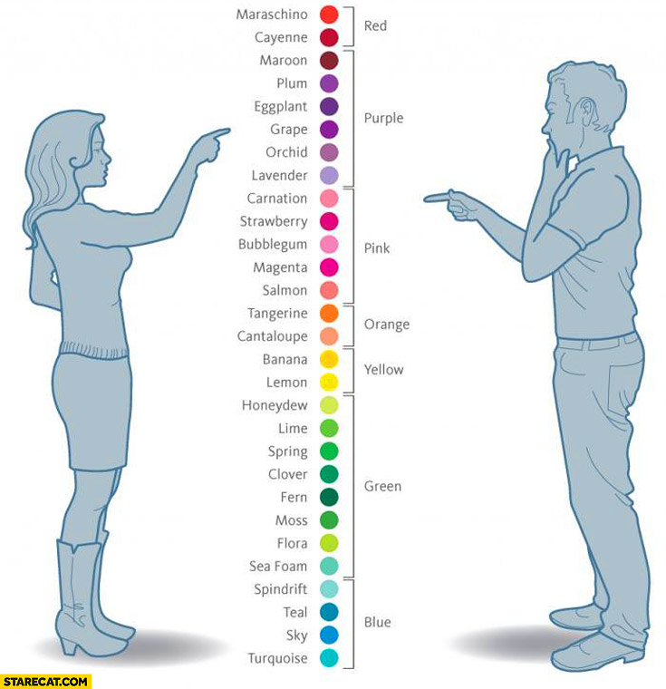 How men and women see colors comparison
