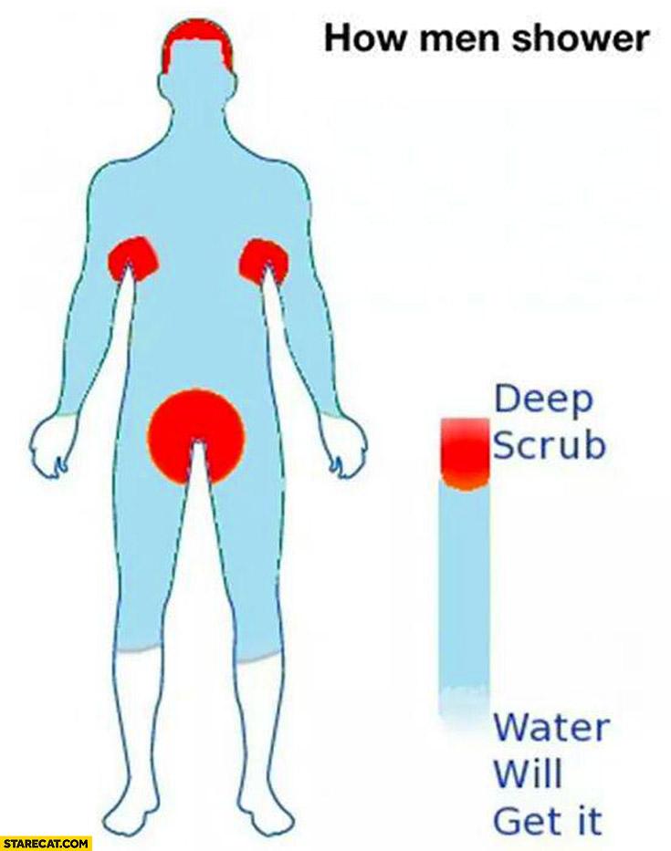 How men shower deep scrub water will get it
