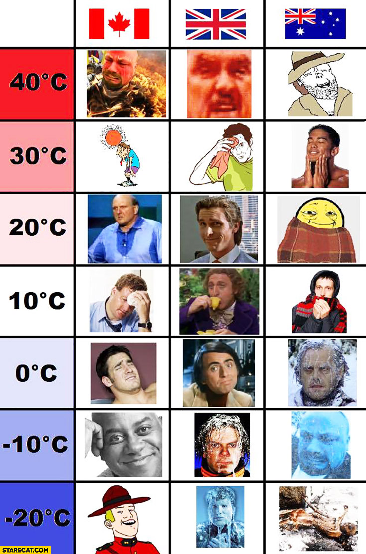 How people in Canada, United Kingdom, Australia react to temperature comparison