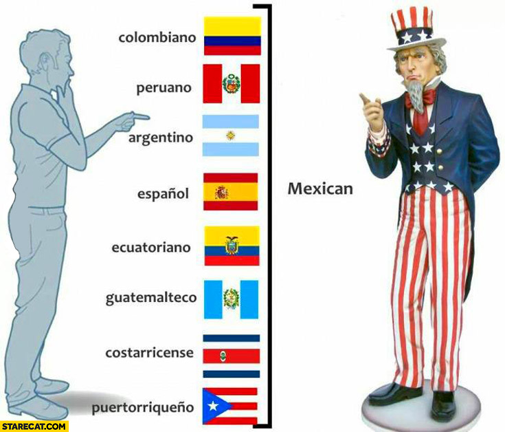 How USA people see Colombiano Peruano Argentino Espanol Mexican
